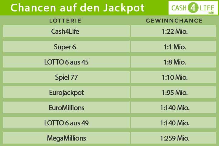 Infografik Cash4Life Gewinnchancen
